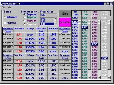 How To Calculate Gear Ratio >> Racing Ratio - Drag Racing Classifieds